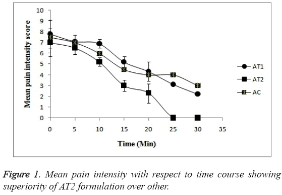 biomedres-Mean-pain-intensity