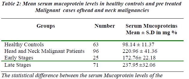 biomedres-Mean-serum