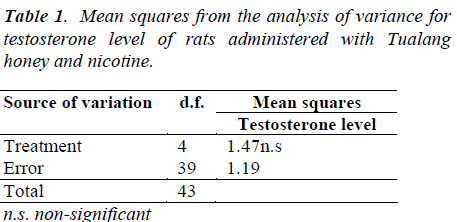 biomedres-Mean-squares-analysis