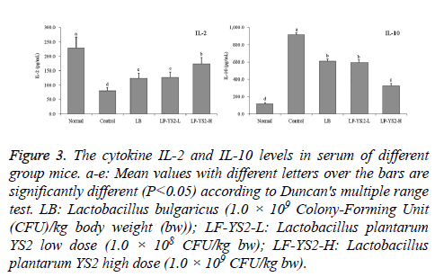 biomedres-Mean-values