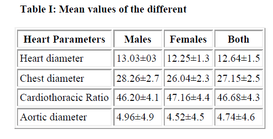 biomedres-Mean-values-different