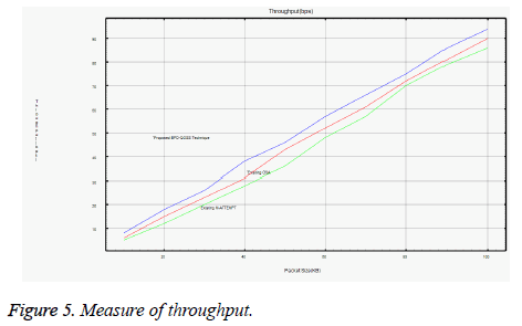 biomedres-Measure-throughput