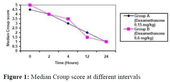 biomedres-Median-Croup-score-different-intervals