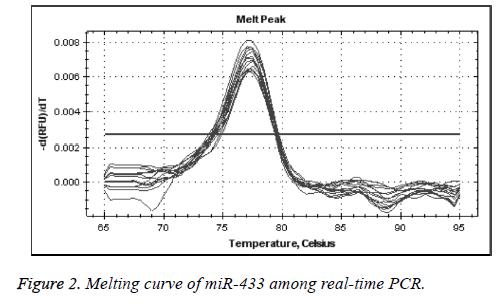 biomedres-Melting-curve