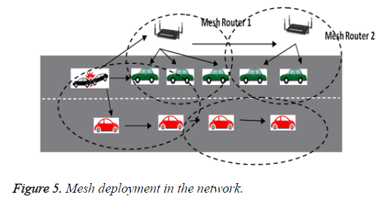 biomedres-Mesh-deployment-network