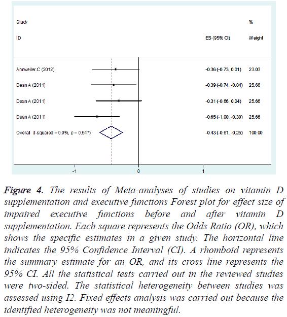 biomedres-Meta-analyses-studies