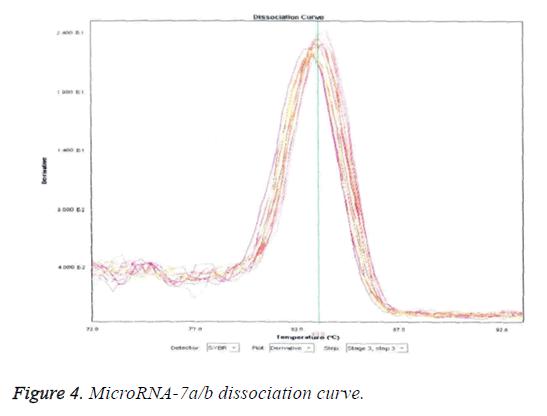 biomedres-MicroRNA-dissociation-curve