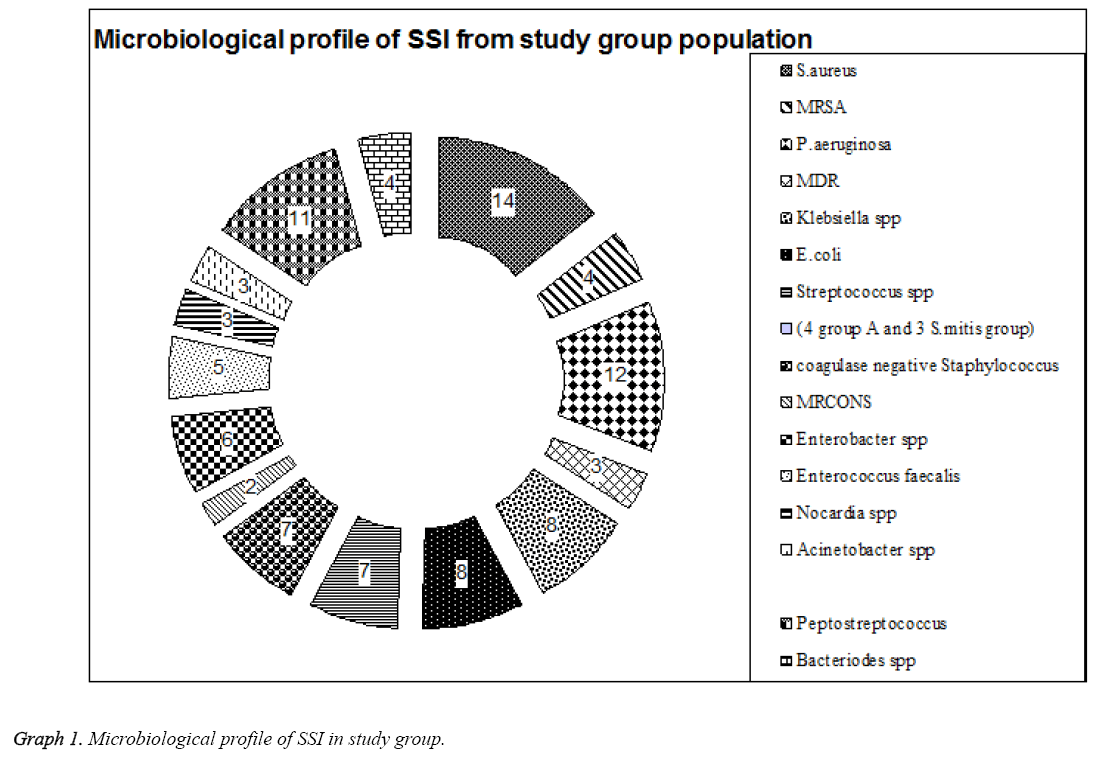 biomedres-Microbiological-profile-SSI