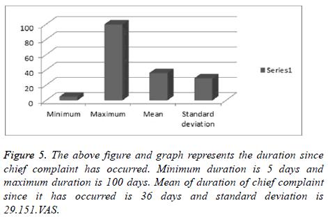 biomedres-Minimum-duration
