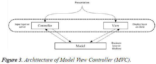 biomedres-Model-View-Controller