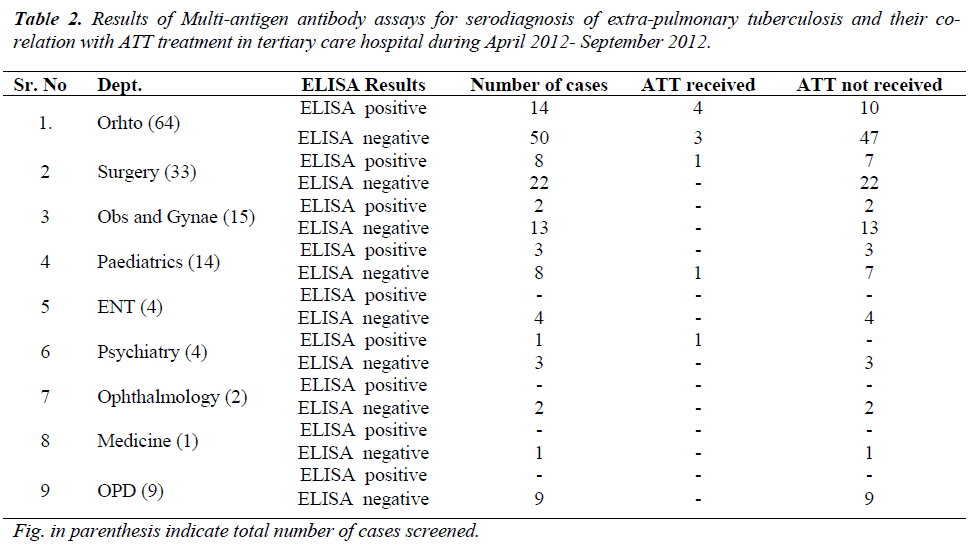 biomedres-Multi-antigen-antibody