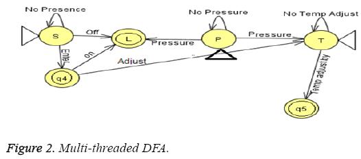 biomedres-Multi-threaded-DFA