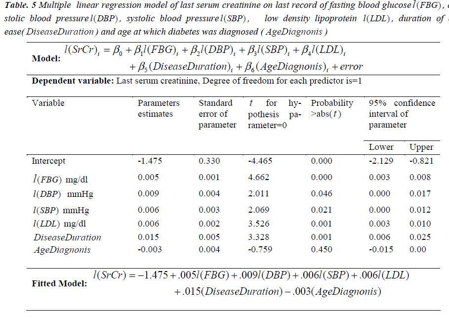 biomedres-Multiple-linear-last-serum