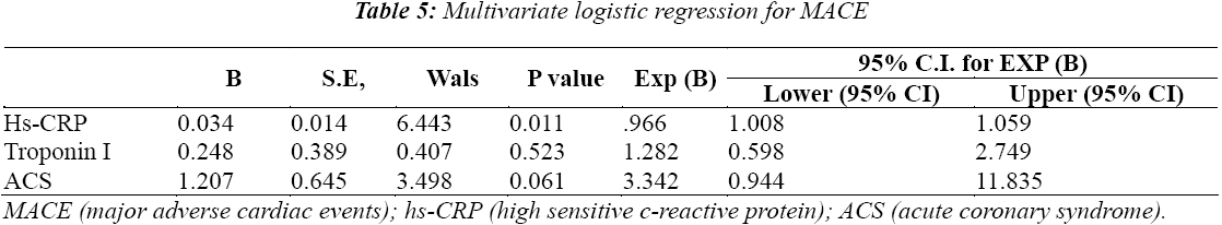 biomedres-Multivariate-logistic-regression