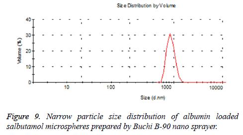 biomedres-Narrow-particle