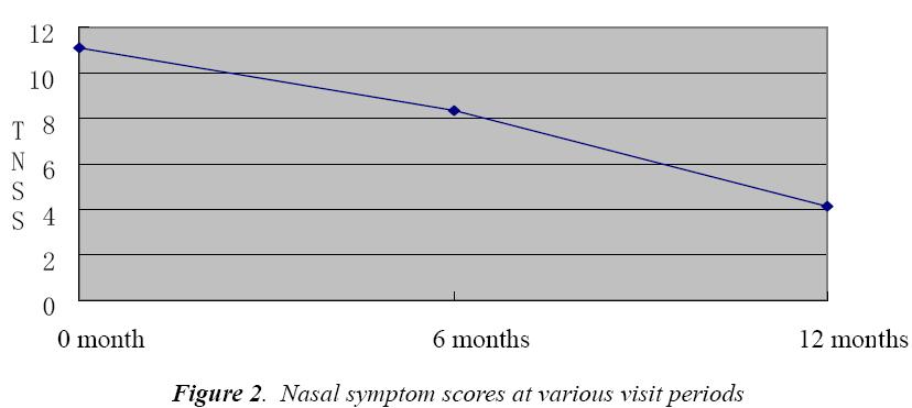 biomedres-Nasal-symptom-scores-periods