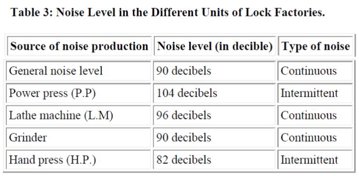 biomedres-Noise-Level-Units-Lock-Factories