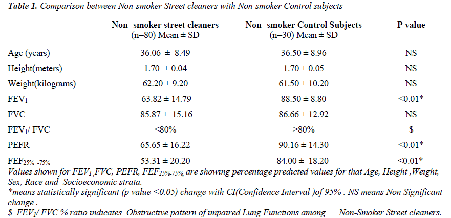 biomedres-Non-smoker-Street-cleaners