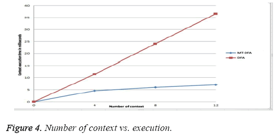 biomedres-Number-context-execution