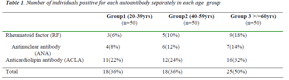 biomedres-Number-individuals-positive-autoantibody