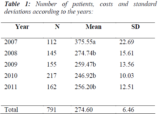 biomedres-Number-patients