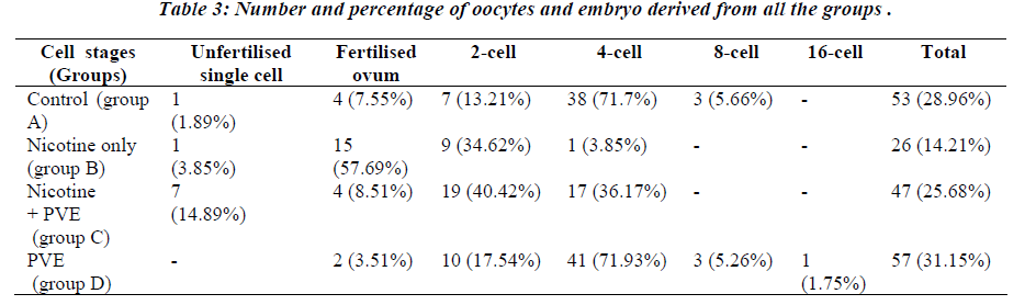 biomedres-Number-percentage-oocytes