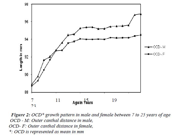 biomedres-OCD-growth-pattern-male-female