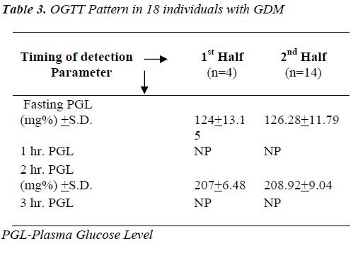 biomedres-OGTT-Pattern-18-individuals