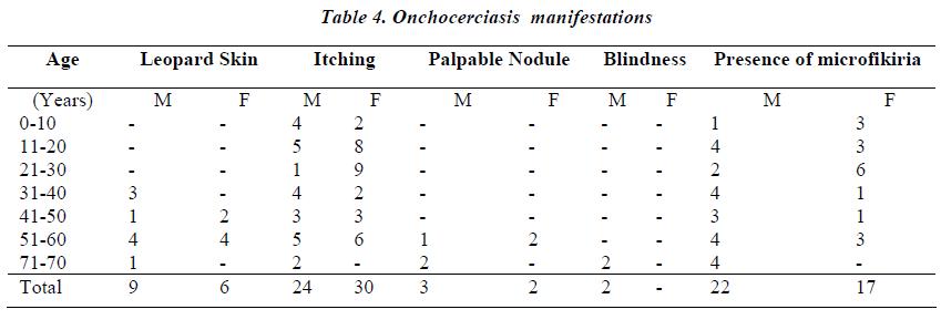 biomedres-Onchocerciasis-manifestations