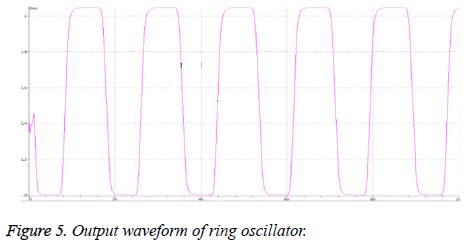 biomedres-Output-waveform