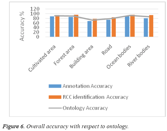 biomedres-Overall-accuracy-respect-ontology