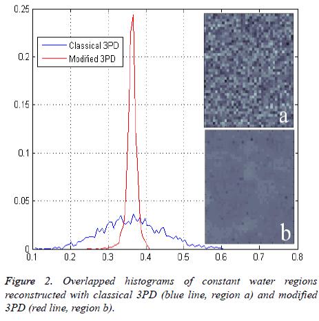 biomedres-Overlapped-histograms