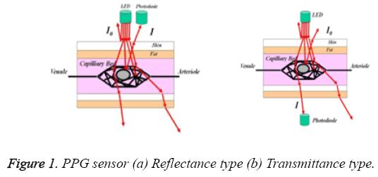biomedres-PPG-sensor-Reflectance-Transmittance