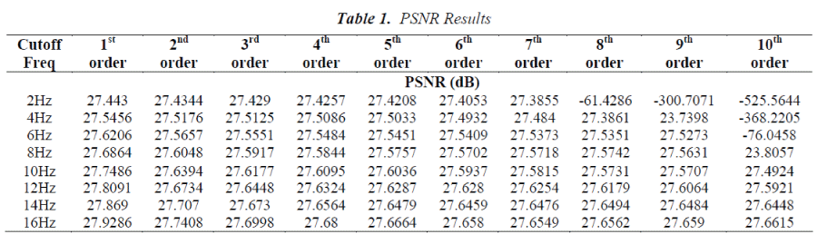 biomedres-PSNR-Results