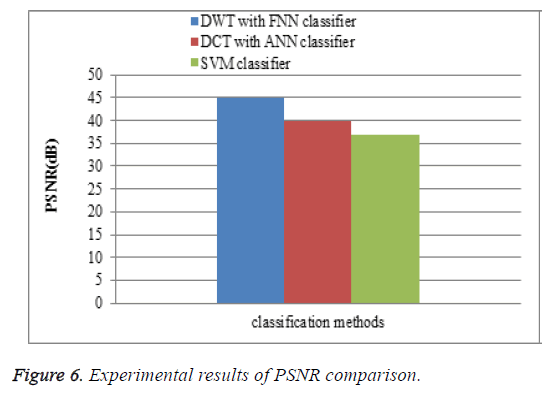 biomedres-PSNR-comparison