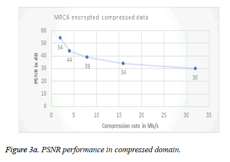 biomedres-PSNR-performance