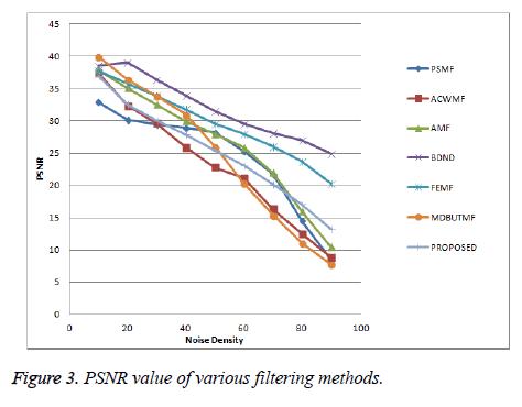 biomedres-PSNR-value