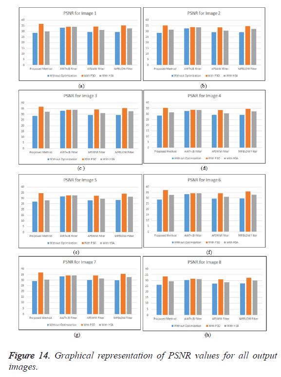 biomedres-PSNR-values