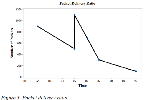 biomedres-Packet-delivery