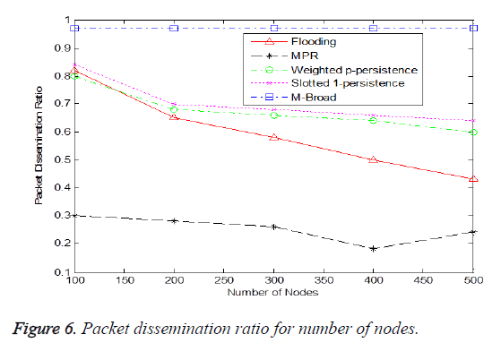 biomedres-Packet-dissemination-ratio