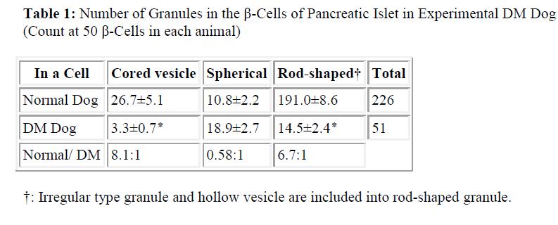 biomedres-Pancreatic-Islet
