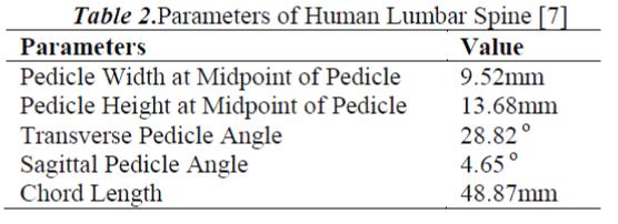 biomedres-Parameters-Human-Lumbar-Spine