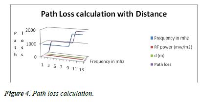 biomedres-Path-loss-calculation
