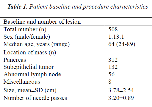 biomedres-Patient-baseline
