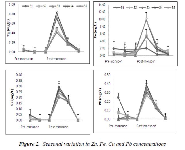 biomedres-Pb-concentrations