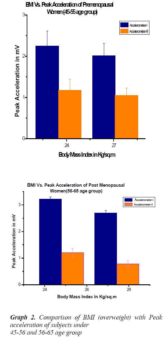 biomedres-Peak-acceleration