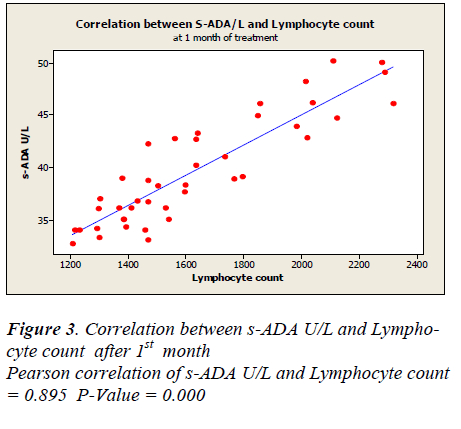 biomedres-Pearson-correlation