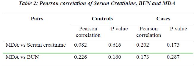 biomedres-Pearson-correlation-Serum-Creatinine