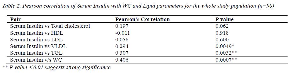 biomedres-Pearson-correlation-Serum-Insulin
