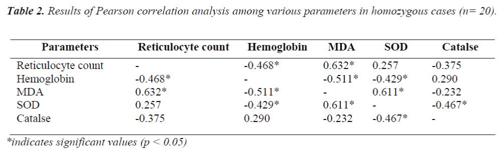 biomedres-Pearson-correlation-analysis